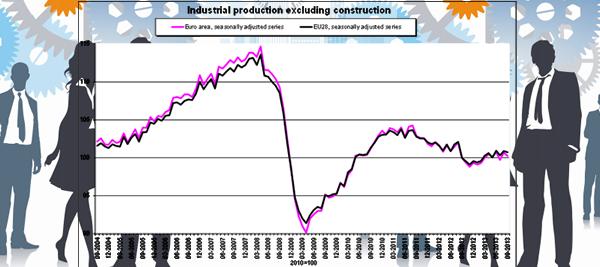 Eurostat - Industrial Production Nov 2013