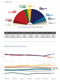 European Elections Projection