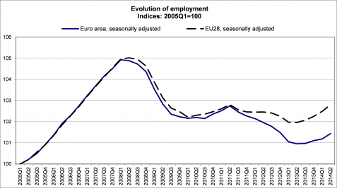 EU Employment Sept 2014